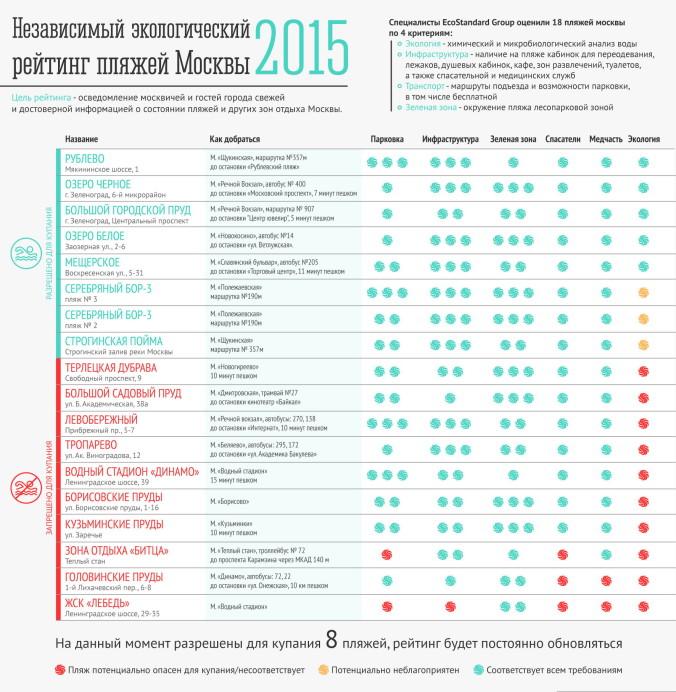 Эко-рейтинг пляжей 2015