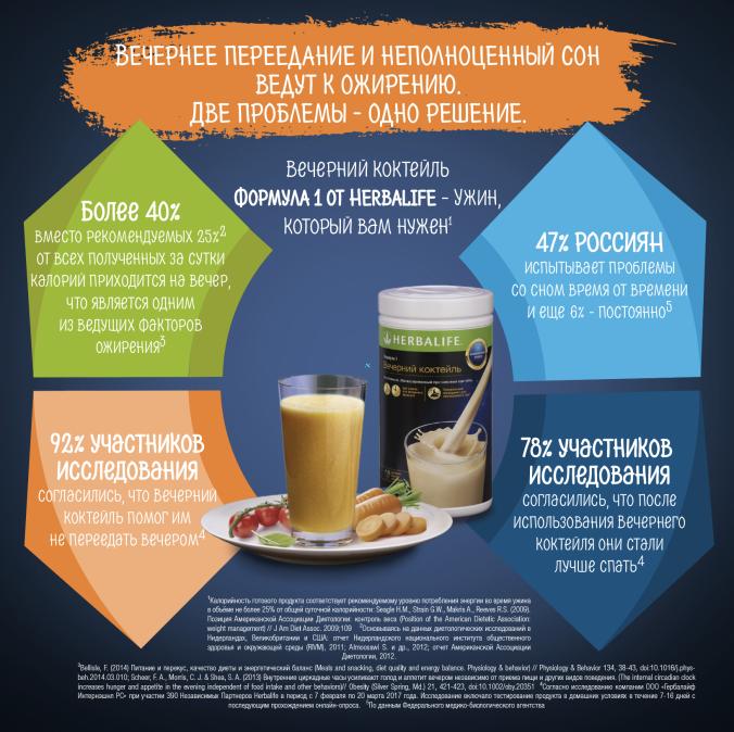 Инфографика Herbalife