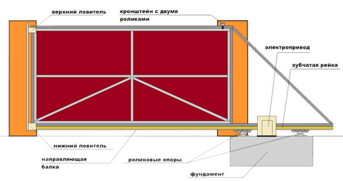 konstrukciya-otkatnyh-vorot